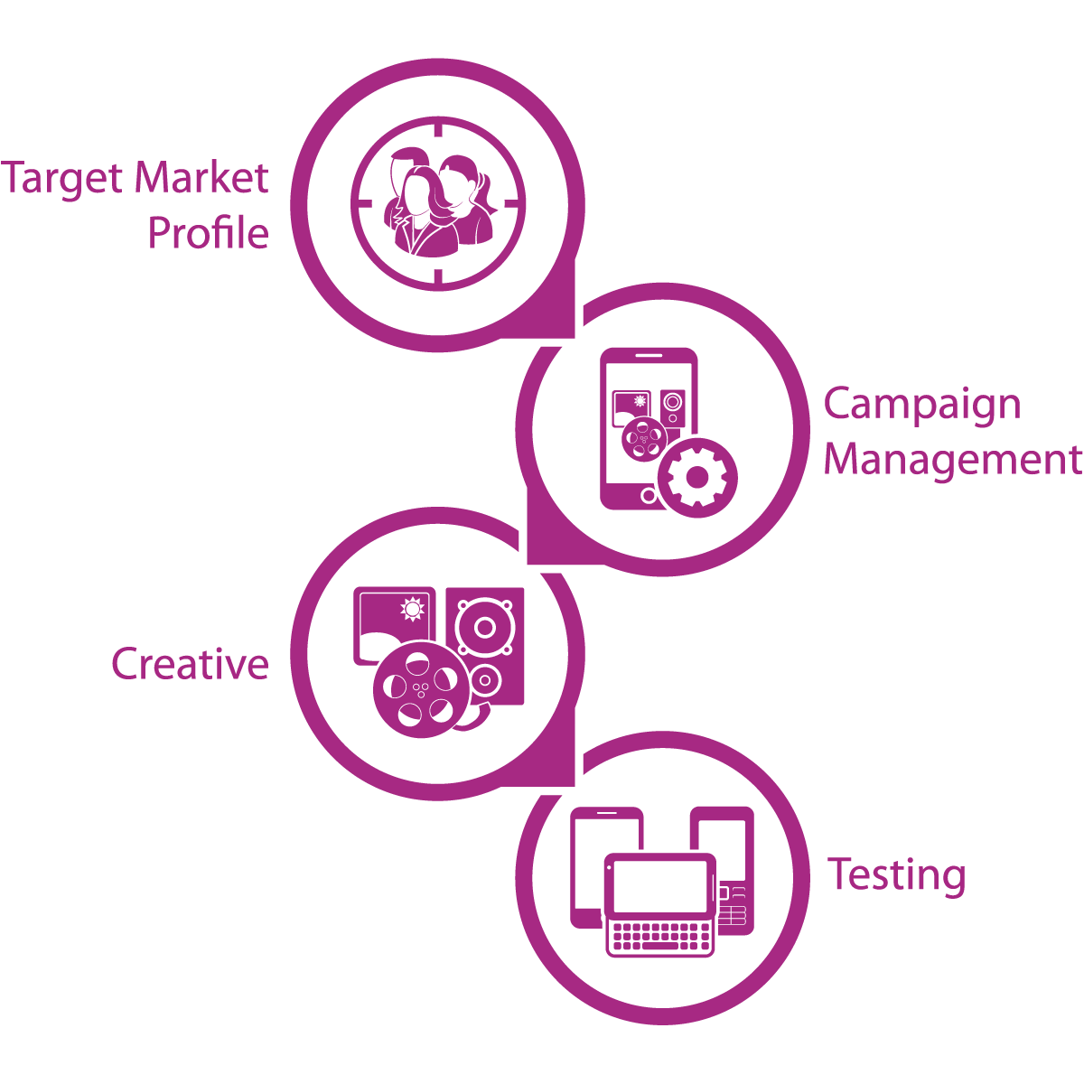 RMT campaign management process